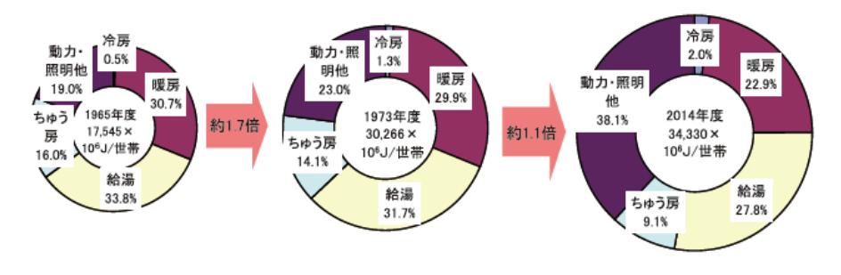 世帯当たりのエネルギー消費原単位と用途別エネルギーの消費推移