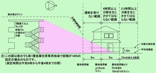 第1種低層住居専用地域の説明図