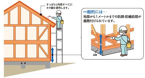 防蟻処理は標準施工