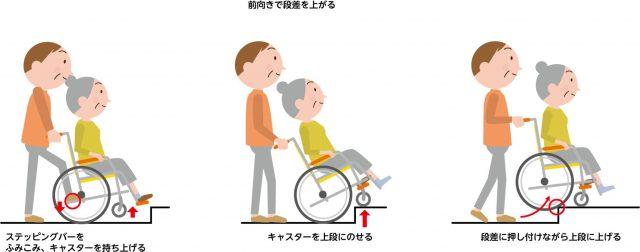 人の手を使う