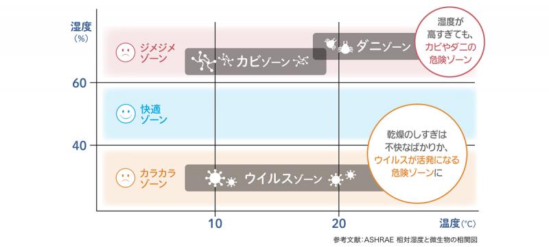 湿度ゾーンとリスクの関係