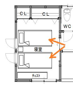 ベッド、入口とも部屋の中心にあるケース